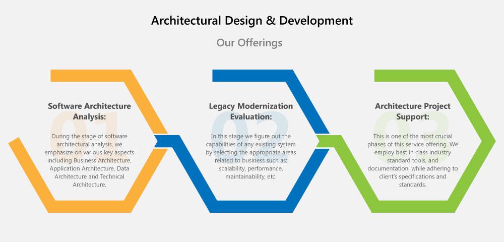 Custom Development Design: Architectural Design & Development