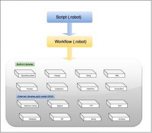 An Overview of Robot Framework Libraries